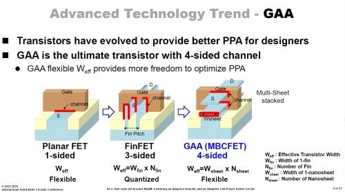 平面トランジスタ、FinFET、GAAトランジスタを比較