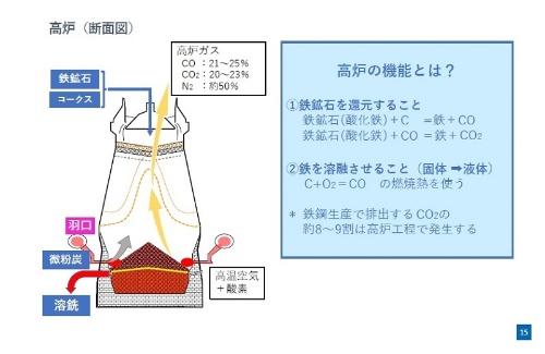 高炉の仕組み