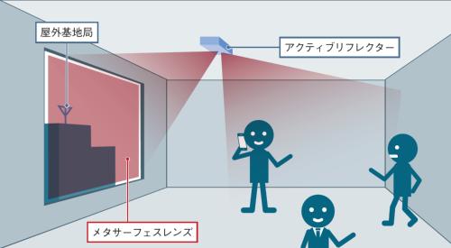 電波を拡散して室内をエリア化する