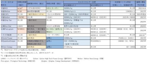 表1 EV向け固体電池の主なメーカーまたは開発元とその電池の概要