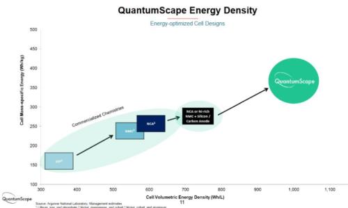セルの重量エネルギー密度は300超~400超Wh/kg、体積エネルギー密度は1000Wh/L前後