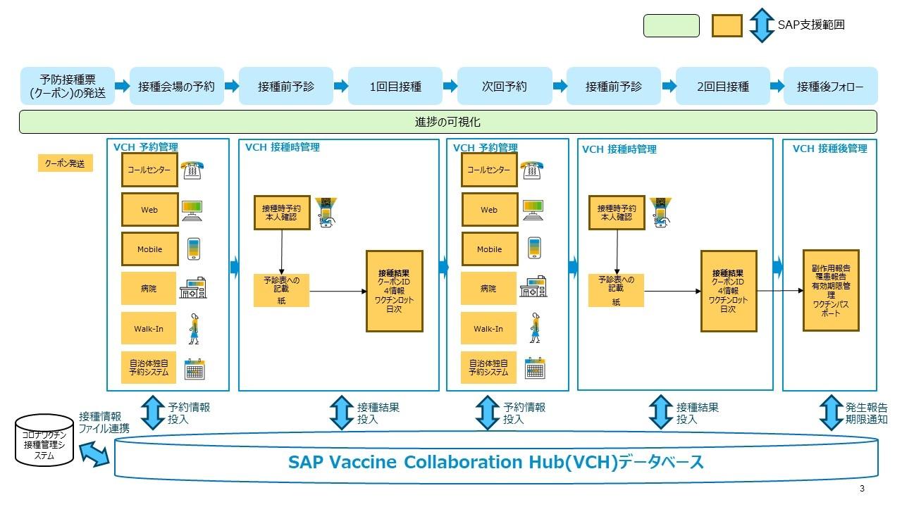 SAPジャパンが自治体向けに提供するワクチン接種管理システムは、予約から接種時の管理、接種後のフォローまで一気通貫でカバーする