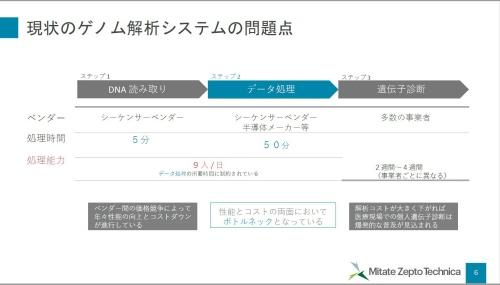 図1 ゲノム解析の処理時間短縮において、データ処理がボトルネックに