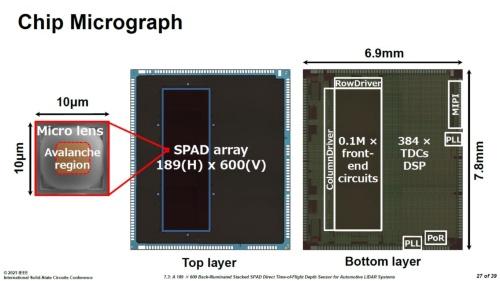 ソニー(ソニーセミコンダクタソリューションズとベルギーSony Depthsensing Solutions、ソニーLSIデザイン)が試作したSPADセンサー