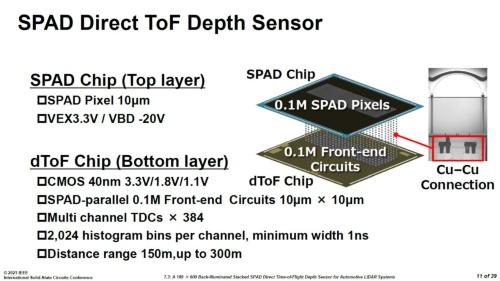 試作したSPADセンサーの概要