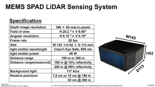 評価用LiDARモジュールの概要