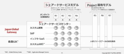 「Japan Global Gateway(JGG)」の事業推進体制