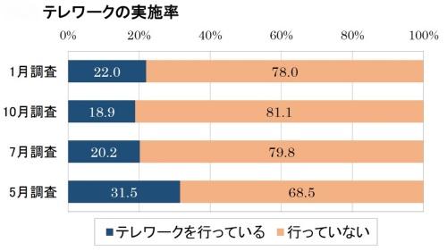 日本生産性本部によるテレワーク実施率に関する調査の結果。2021年1月の調査結果は2020年7月や10月と同じレベルにとどまった