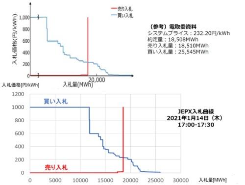 高騰時は999円/kWh買いが大量にあったと推定