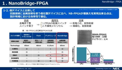 既存FPGAとNanoBridge-FPGAを比較