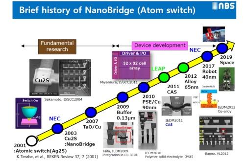原子スイッチ(NanoBridge)とそれを使ったNanoBridge-FPGAの足跡