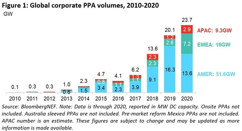 図1●地域別世界企業によるクリーンエネルギーPPA締結規模動向(GW) 、AMERは北米、EMEAは欧州・中東・アフリカ、APACはアジア・太平洋地域 (出所:BloombergNEF)