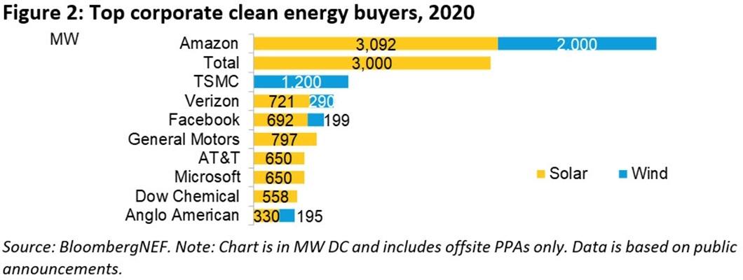 図2●2020年企業によるクリーンエネルギーPPA締結トップ10(注:単位MW、黄色=太陽光発電、水色=風力) (出所:BloombergNEF)