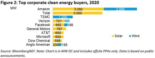 図2●2020年企業によるクリーンエネルギーPPA締結トップ10(注:単位MW、黄色=太陽光発電、水色=風力)