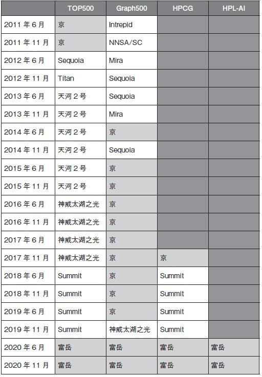 スパコンの各種性能ランキング1位の推移。網掛けは日本のスパコン