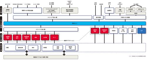 新システム「MINORI」の全体像。図中の「取引メイン」と自行ATMで間口を絞る処理を実行した