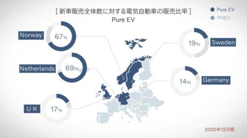 図2 20年12月の欧州諸国の新車販売台数に占めるEVの比率