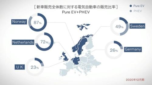図3 20年12月の欧州諸国の新車販売台数に占めるPHEVとEVの比率