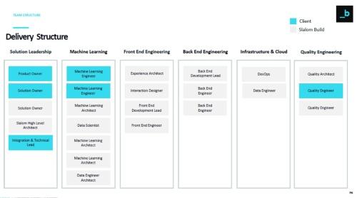 顧客とスラロムの役割分担表。新サービスを開発するにあたり、顧客とスラロムで役割を分担し、最終的に必要なテクノロジーを移転していく