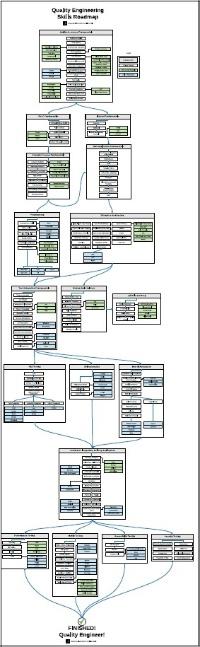 スラロムが品質管理エンジニア向けに定めた習得スキルのロードマップ。上から順を踏んでいく。青色はツールやフレームワーク、緑色はテクノロジーの例などを示す。テクノロジーの動向にあわせて随時見直しているという