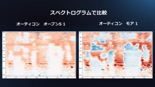 2019年発売の一世代前の補聴器(左)と今回のDNN搭載の補聴器(右)による音の信号処理を比較した図