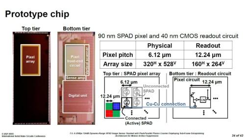 今回試作したSPADイメージセンサーの写真と概要