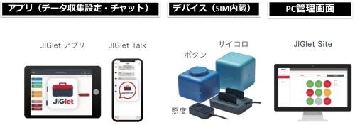 JIGletの構成