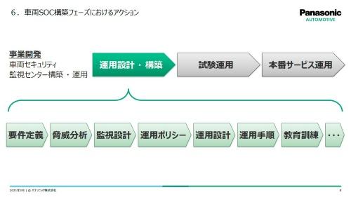 車両SOCの運用設計・構築をマカフィーが支援する