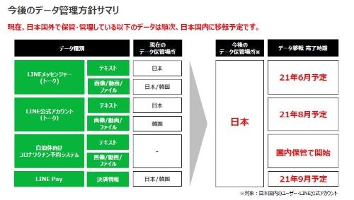LINEが示したデータ管理場所の移転計画