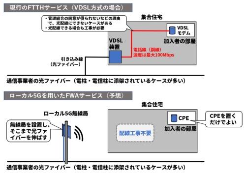 VDSL方式のFTTHサービスとローカル5Gを用いたFWAサービスの構成の違い。オプテージの例を示した。オプテージへの取材を基に編集部で作成