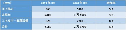 図4●ドミニオン・エネルギー・バージニアの2019年度と2020年度のIRP比較