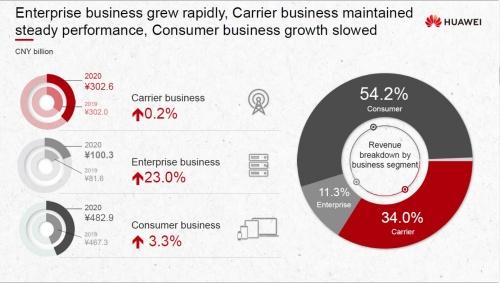 売上高の5割以上を占めるコンシューマービジネスの売上高は前期比3.3%増にとどまった