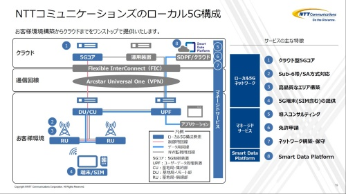 NTTコミュニケーションズが提供するローカル5Gの構築・導入支援サービスの概要