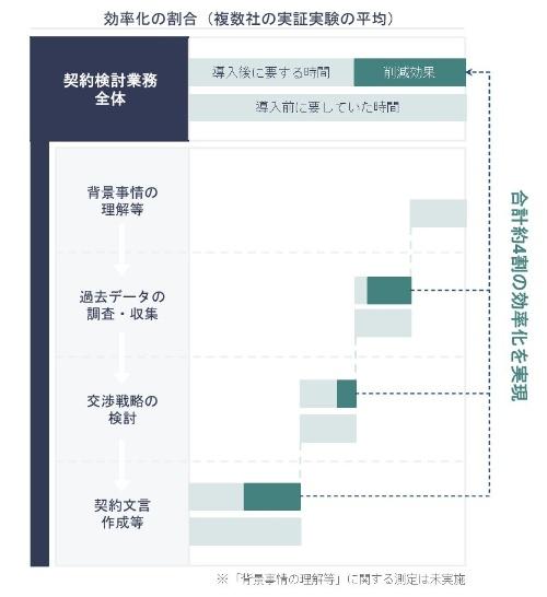 コマツが実施した契約書作成の実証実験におけるAI導入効果。全体では4割の業務時間削減が可能との結果を得た