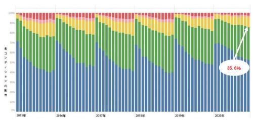 コンディション推移の年度間比較。青色は「イキイキ」、緑色は「イキイキ(要注意)」を示し、それらの合計が「良好なコンディション」である