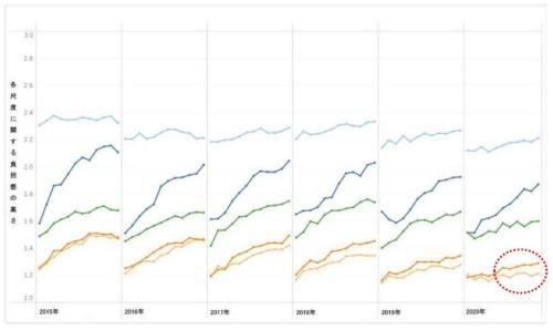 負担感尺度の年度間比較。オレンジ色の線は「周囲のサポート」の負担感を示し、黄色の線は「働く環境」の負担感を示す