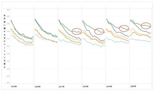 モチベーション尺度の年度間比較。オレンジ色の線は「成長実感」を示す