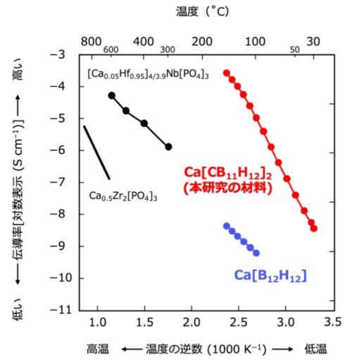 Ca[CB<sub>11</sub>H<sub>12</sub>]<sub>2</sub>の伝導率と温度の関係