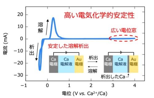 新電解質を用いた電池のサイクリックボルタモグラム