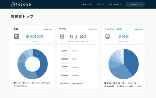複数のSaaSを統一された管理画面で確認できる