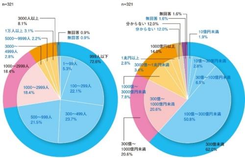 図2 回答企業の規模(左:従業員数、右:年間売上)