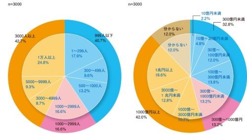 図2 回答者が所属する企業の規模(左:従業員数、右:年間売り上げ)