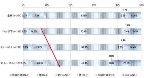 Webサイトのセキュリティー対策コストの増減