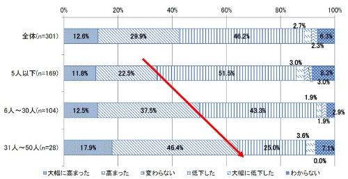 Webサイトの重要性・事業影響度の変化