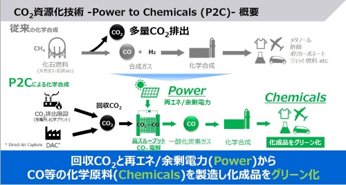 図1 東芝が進める「Power to Chemicals」