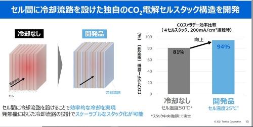 図4 熱によるファラデー効率の低下