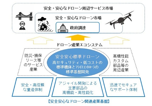「安全安心なドローン基盤技術開発」事業のビジョン