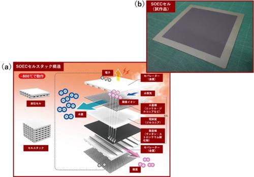 図1 東芝エネルギーシステムズが開発中の固体酸化物型水電解(SOEC)技術