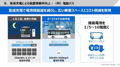SCiBを使った電動バスの利点