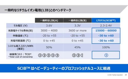 SCiBと一般的なリチウムイオン2次電池の性能比較